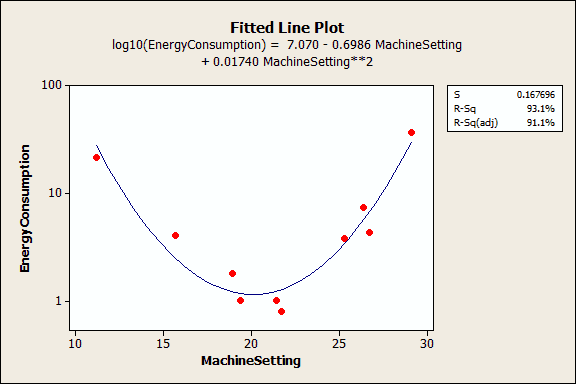 An example regression model to illustrate when to us regression.