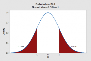 Illustration of a bell curve to symbolize the importance of statistics.