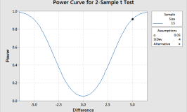 Estimating a Good Sample Size for Your Study Using Power Analysis