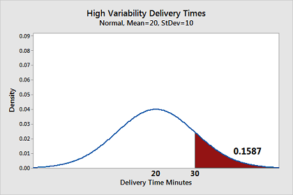 Graph that shows the distribution for pizza delivery times with a high standard deviation.