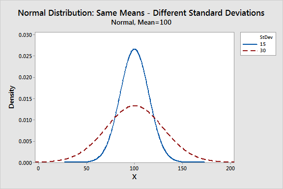 Graph that displays normal distributions with different standard deviations.