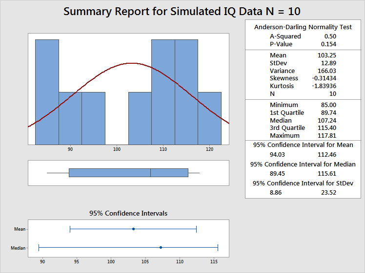 Summary statistics for simulated IQ data with a sample size of 10.