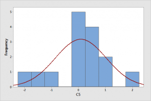 Histogram that appears to display nonnormal data.