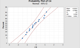 Assessing Normality: Histograms vs. Normal Probability Plots