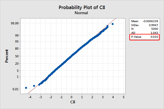 Normal probability plot that displays a dataset with 5000 observations that follow the normal distribution.