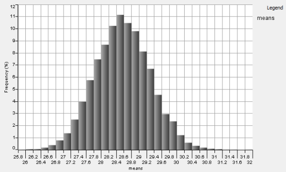 Histogram that displays bootstrapped means of body fat percentages.