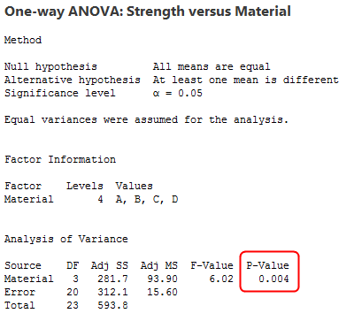 Example of statistical output for one-way ANOVA.