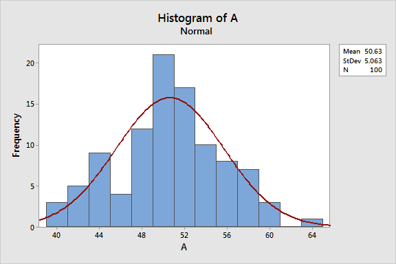 Histogram that includes a fitted distribution line for the normal distribution.