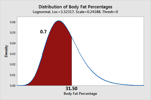 Graph that uses a probability distribution to calculate percentiles for body fat percentage.