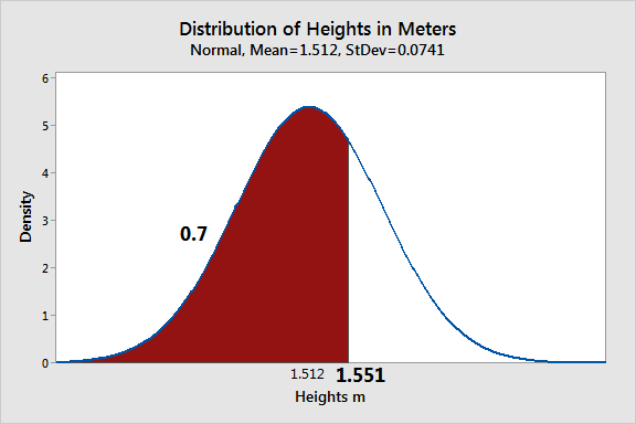 Graph that uses a probability distribution to calculate percentiles for height.