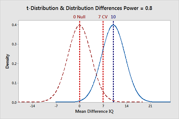 Probability distribution plots that illustrate biased effects for a power of 0.8.