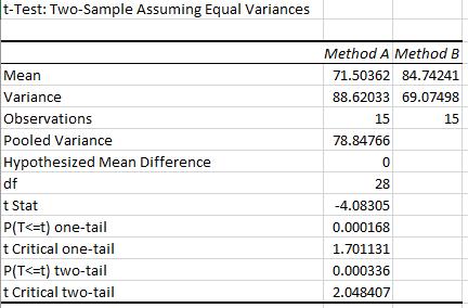 Excel's 2-sample t-test statistical output.