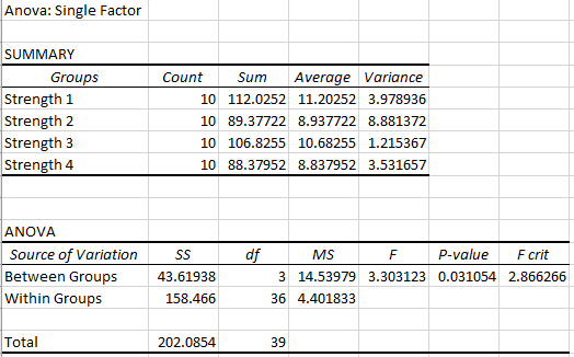 Screen shot of Excel's one-way ANOVA output.
