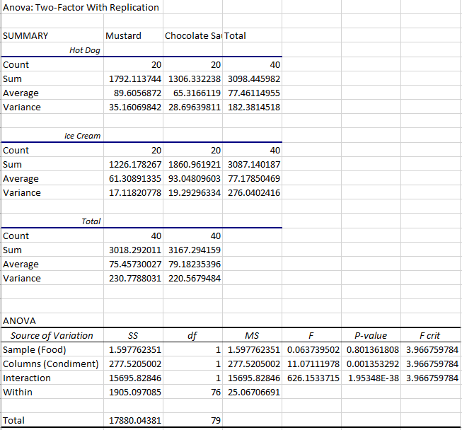 Statistical output for this two-way ANOVA example
