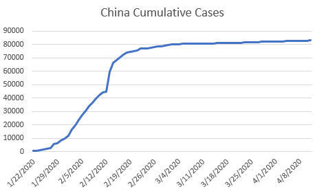 Graph of China's cumulative cases of coronavirus.