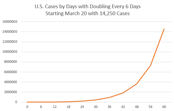 Graph the shows exponential growth of coronavirus cases.