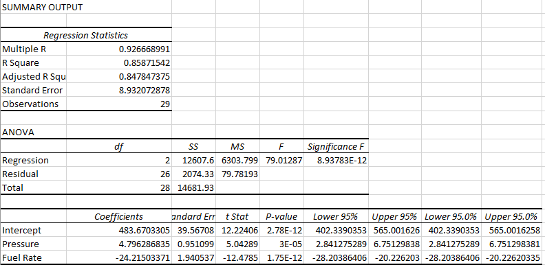 Excel's regression analysis statistical output.