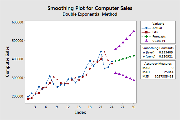 Time series plot that uses double exponential smoothing to model computer sales.