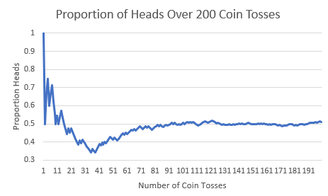 Simulating the law of large numbers with a coin toss example.