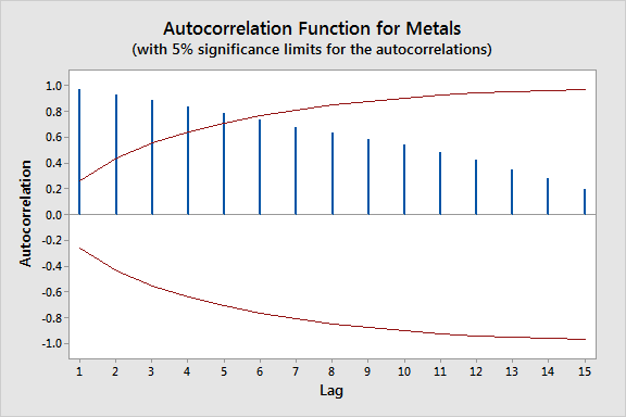 Autocorrelations plot for metal sales that indicates a trend is present.