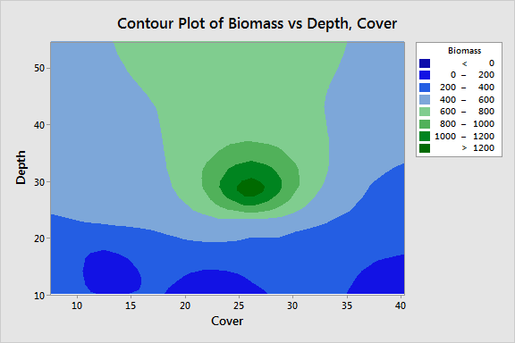Contour plot that displays biomass by stream depth and canopy coverage.