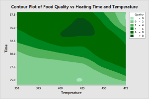 Contour plot of food quality by heating time and temperature.