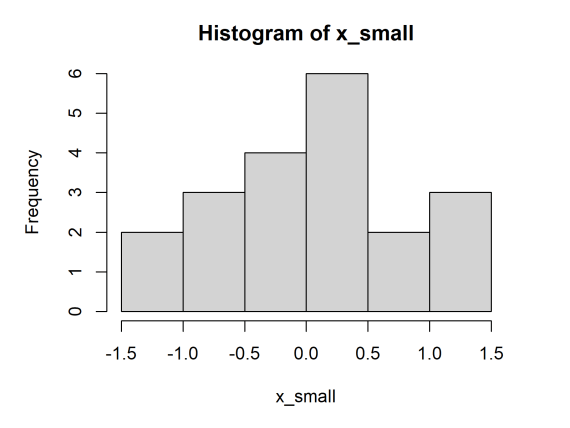 Histogram produced by the R programming language.