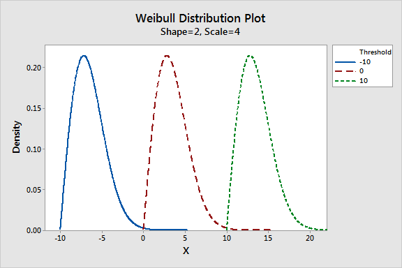 Graph the displays how the Weibull threshold parameter affects the distribution.
