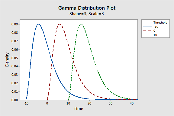 Graph that displays the effect of changing the threshold for gamma distributions.