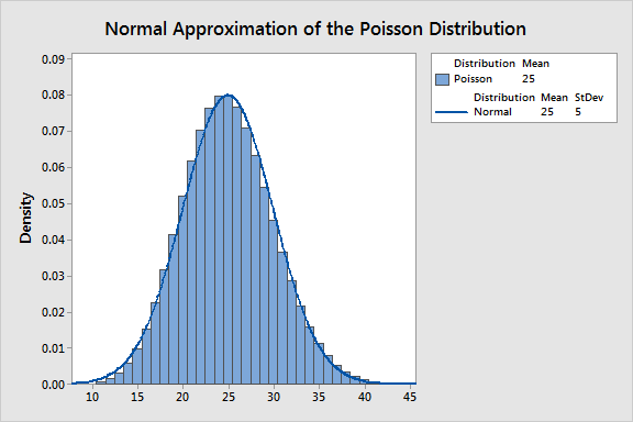 Graph that shows how the normal distribution approximates the Poisson distribution with a lambda of 25.