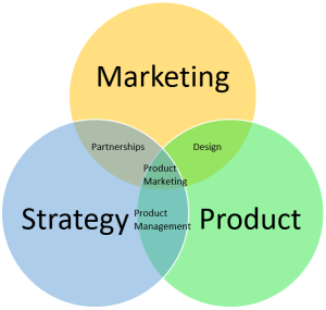 Venn diagram that displays the roles within a company.