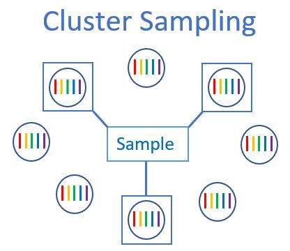 Diagram of how cluster sampling works.