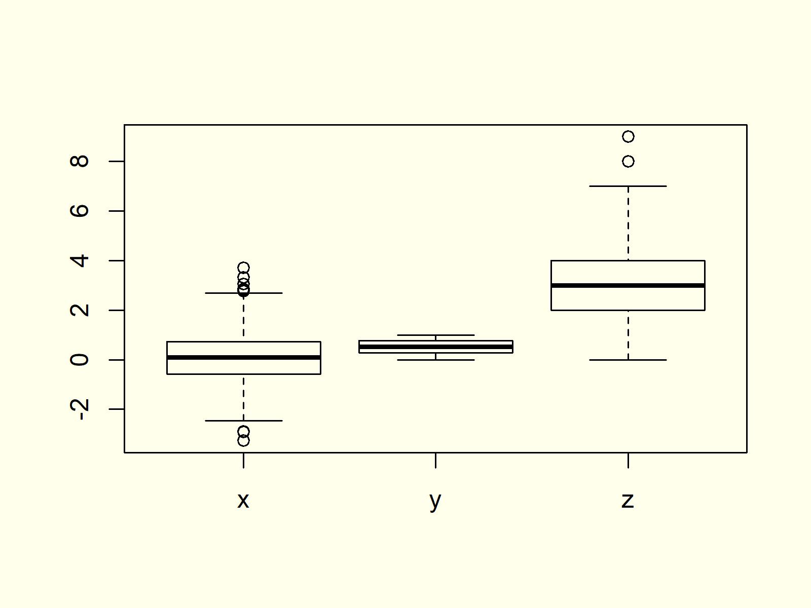 Boxplot In R 9 Examples