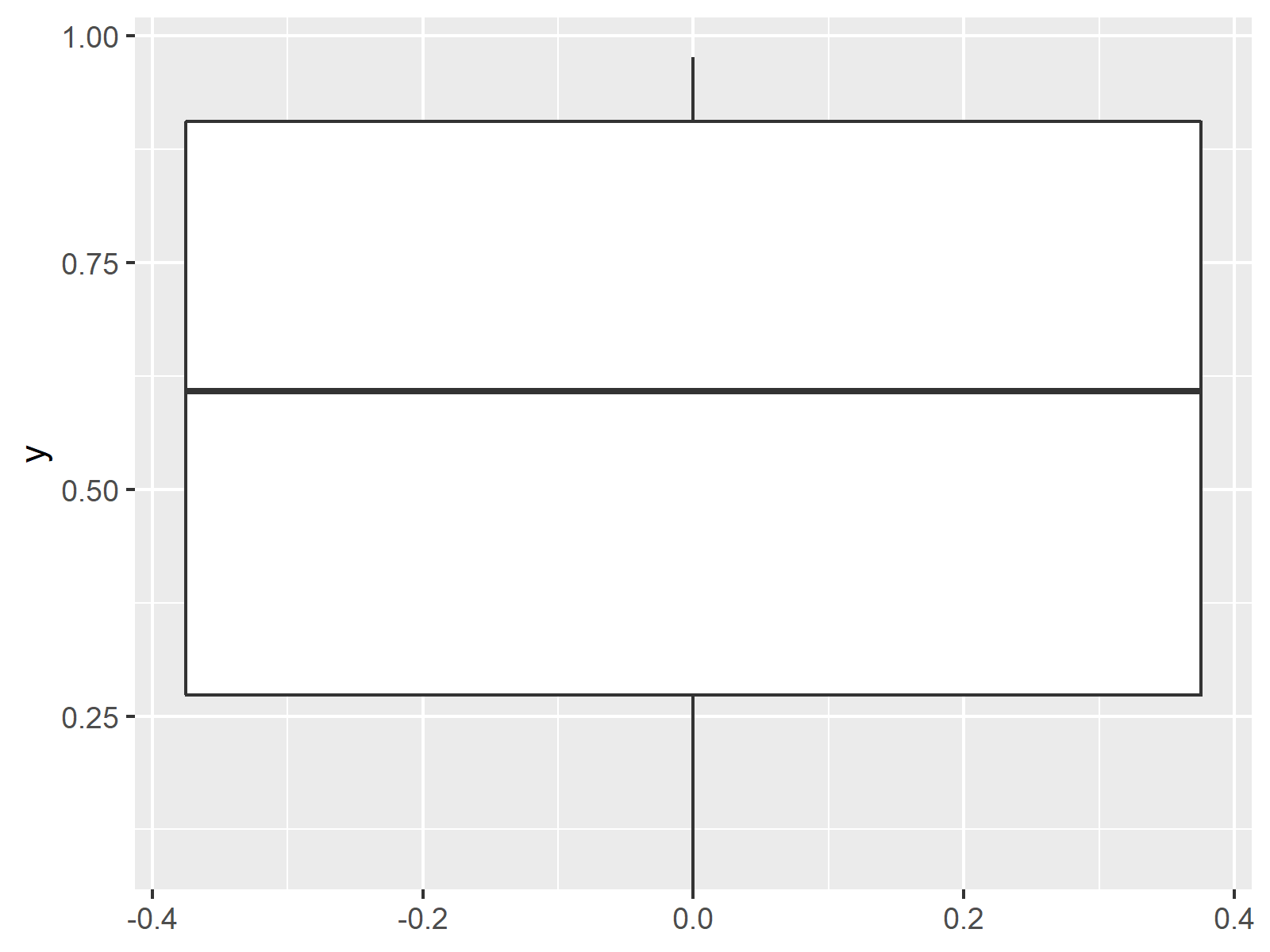 Ignore Outliers In Ggplot2 Boxplot In R Example