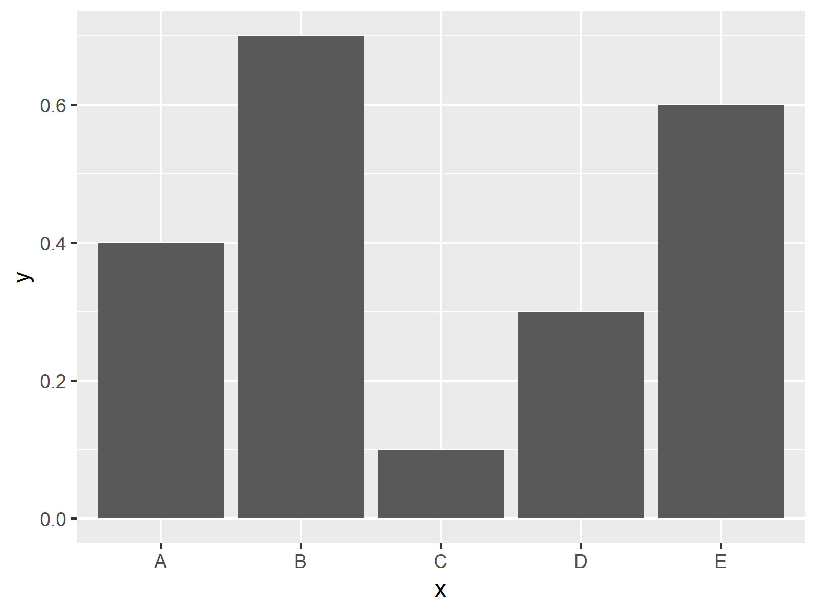 Change Y-Axis to Percentage Points in ggplot2 Barplot in R (2 Examples)