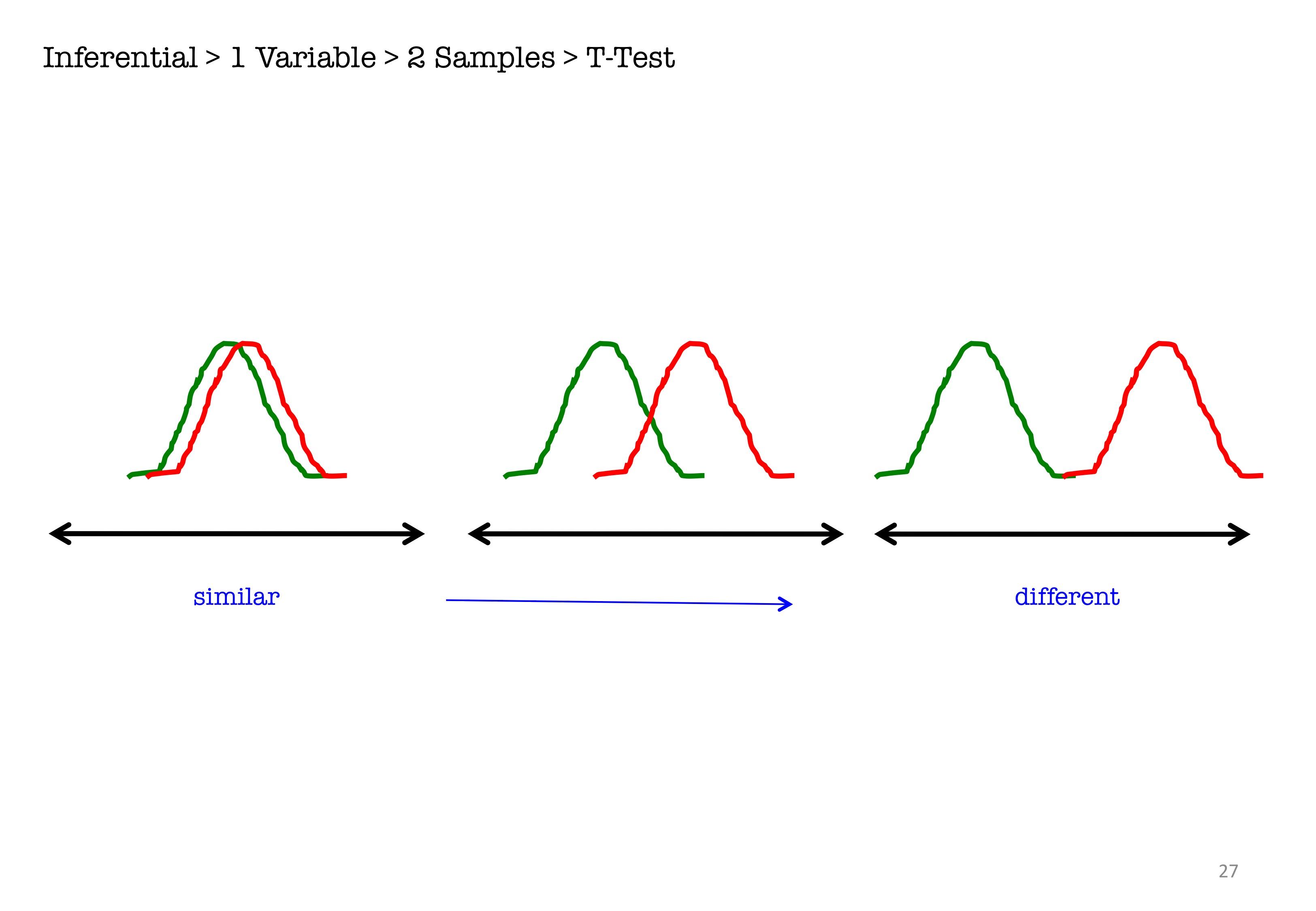 IB Biology: Topic 1.1: Statistical Analysis