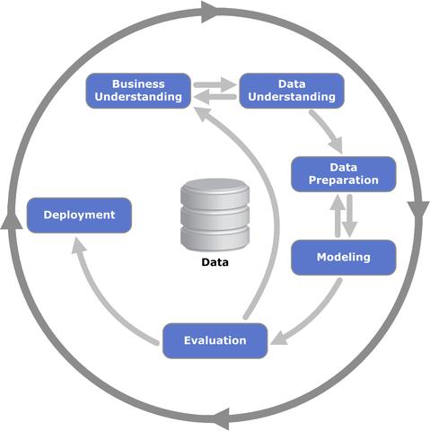 Die sechs Phasen des CRISP DM (Prozessdiagramm)
