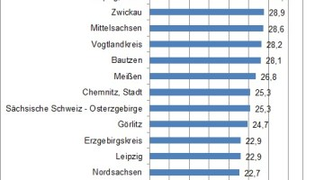 Anteil Schüler mit allgemeiner Hochschulreife 2012 in Prozent
