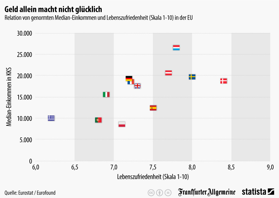 Macht Geld glücklich? Europäische Staaten im Vergleich