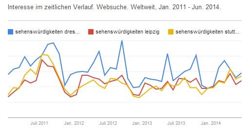 Websuche nach Sehenswürdigkeiten in Dresden, Leipzig, Stuttgart im Vergleich