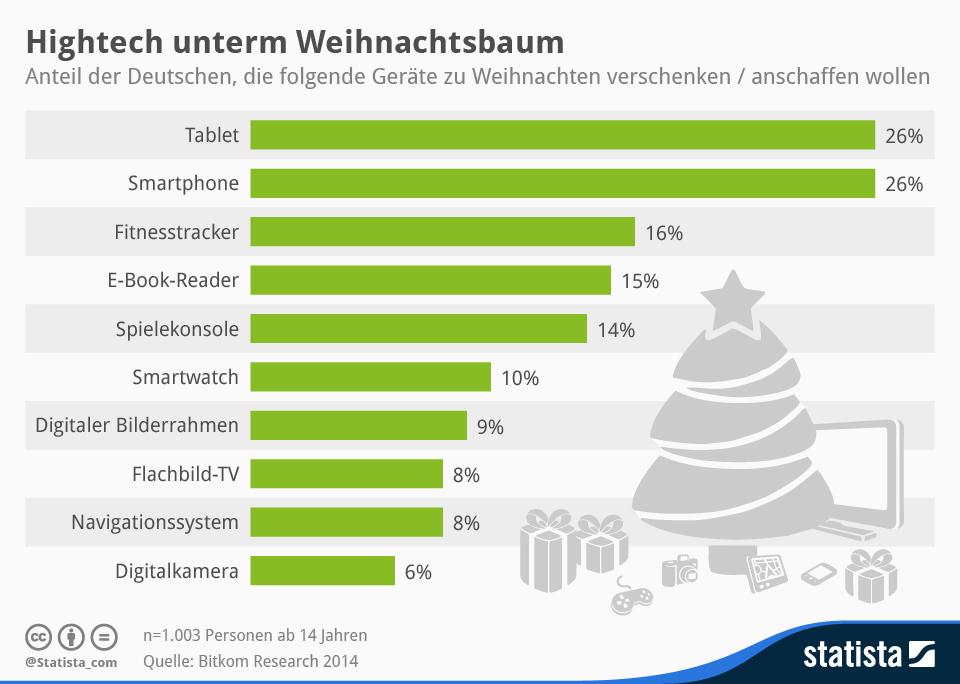 Weihnachten | Statistik Dresden