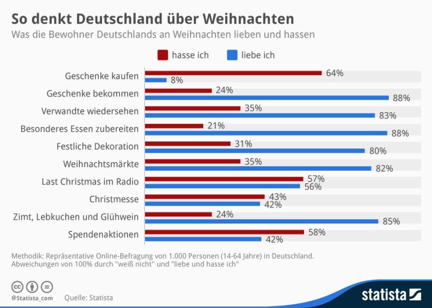 Was Deutschland an Weihnachten hasst und liebt (2014)