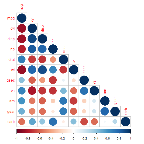 orrelationsplot: untere Hälfte