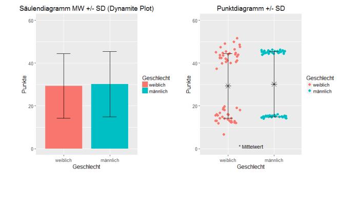 Säulendiagramm (Dynamite Plot) vs. Punktdiagramm (Dot Plot)