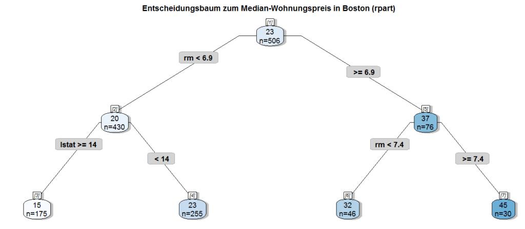 Machine Learning mit R und caret: GBM optimieren (Gradient