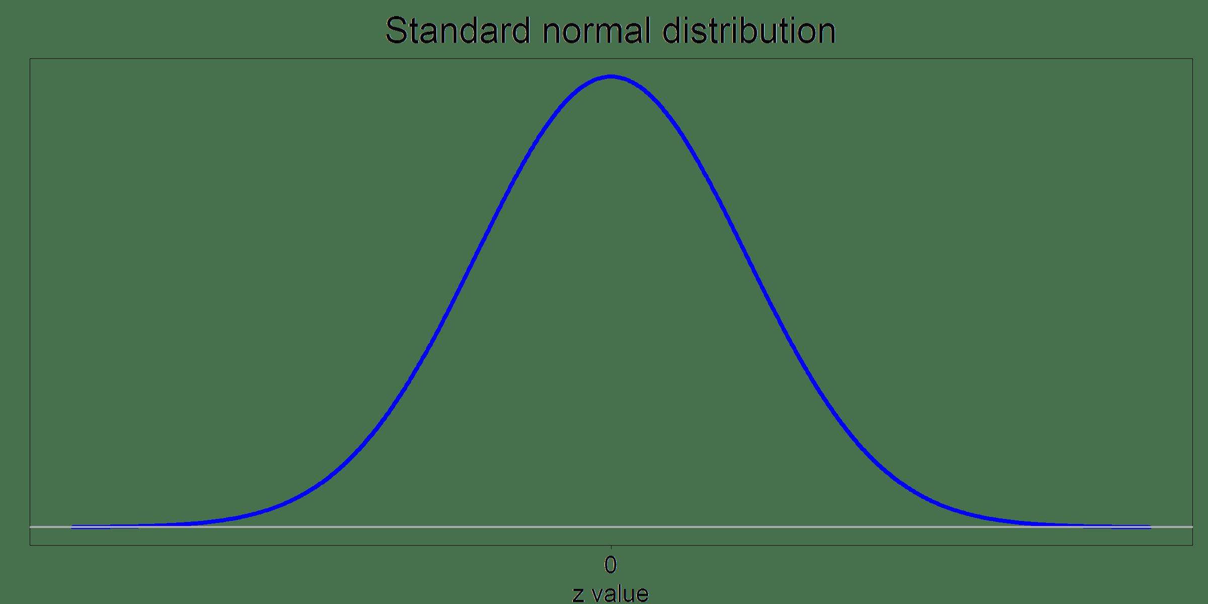 Sampling Distribution Of The Z Statistic