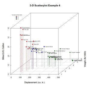 3-D Scatterplot Example 4