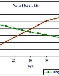 Weight loss also why is this double  axis graph not so bad statistical modeling rh statmodelingatlumbia
