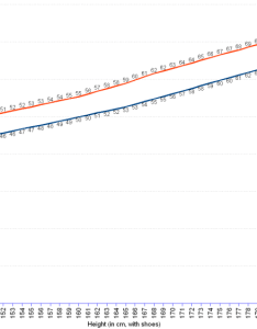 Line chart of ideal weight in kg for dressed women aged and above also rh statseppim