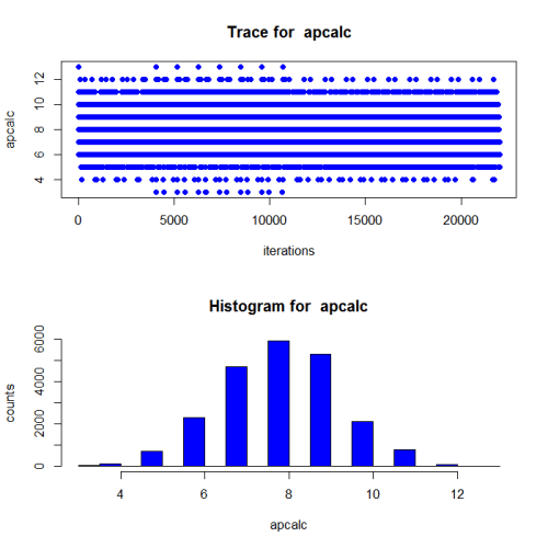 Trace plot and histogram of sampled values for apcalc